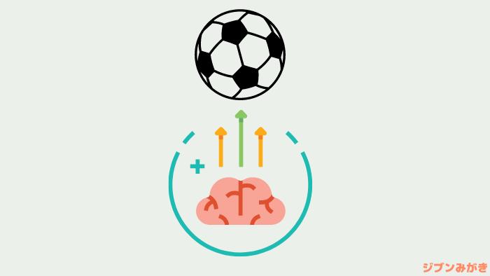 サッカーIQ