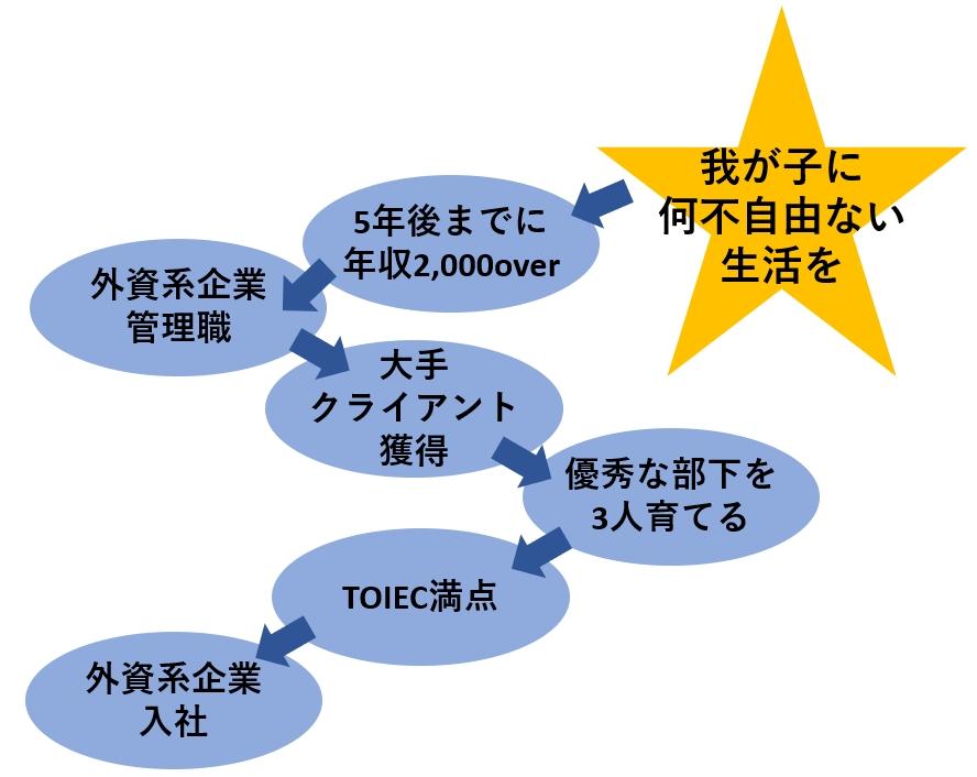 戦略図 参考